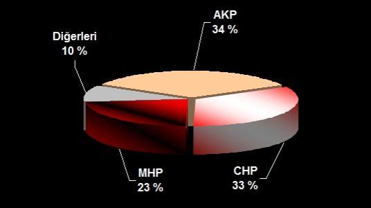 en son seçim anketleri