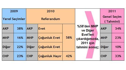 son seçim anketi 2011