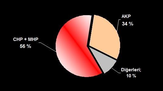 son seçim anketi sonuçları
